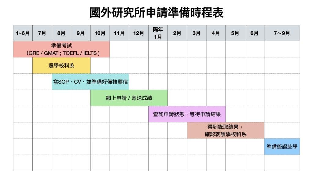 國外研究所申請準備時程表